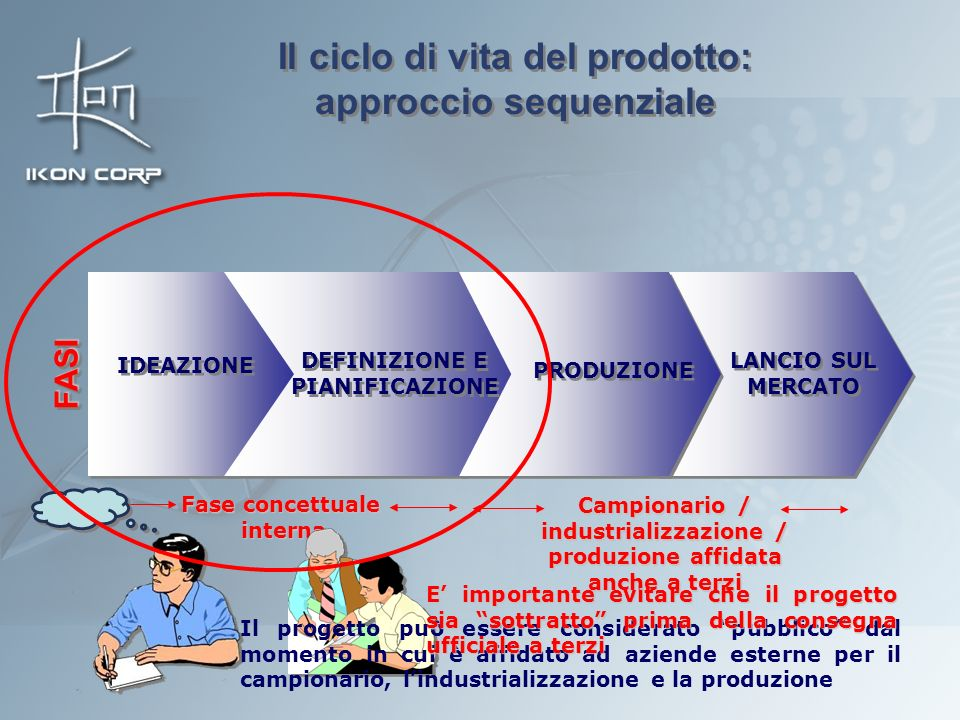 Il ciclo di vita del prodotto: approccio sequenziale