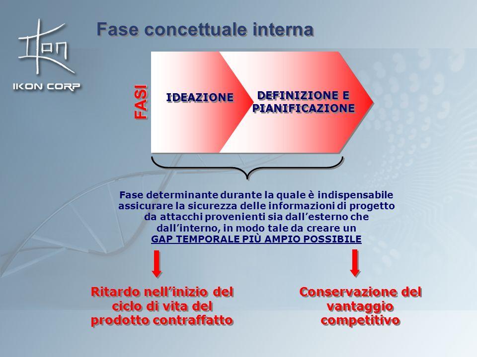 Fase concettuale interna