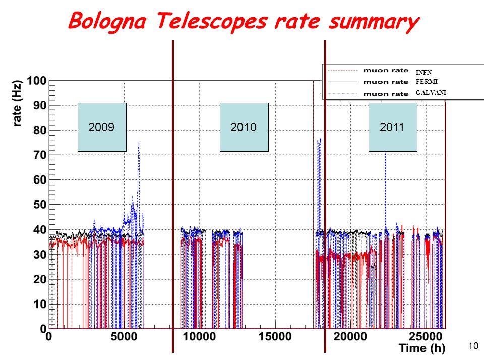 Bologna Telescopes rate summary