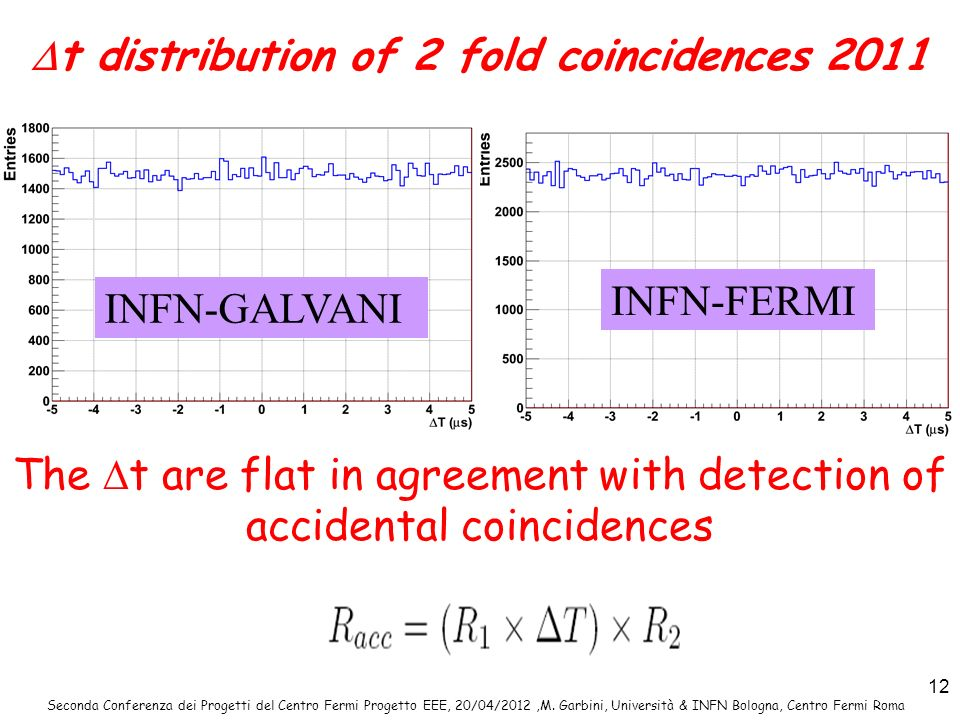 Dt distribution of 2 fold coincidences 2011
