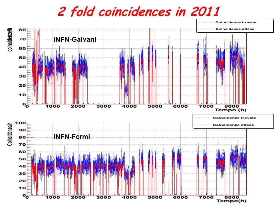 2 fold coincidences in 2011 INFN-Galvani INFN-Fermi