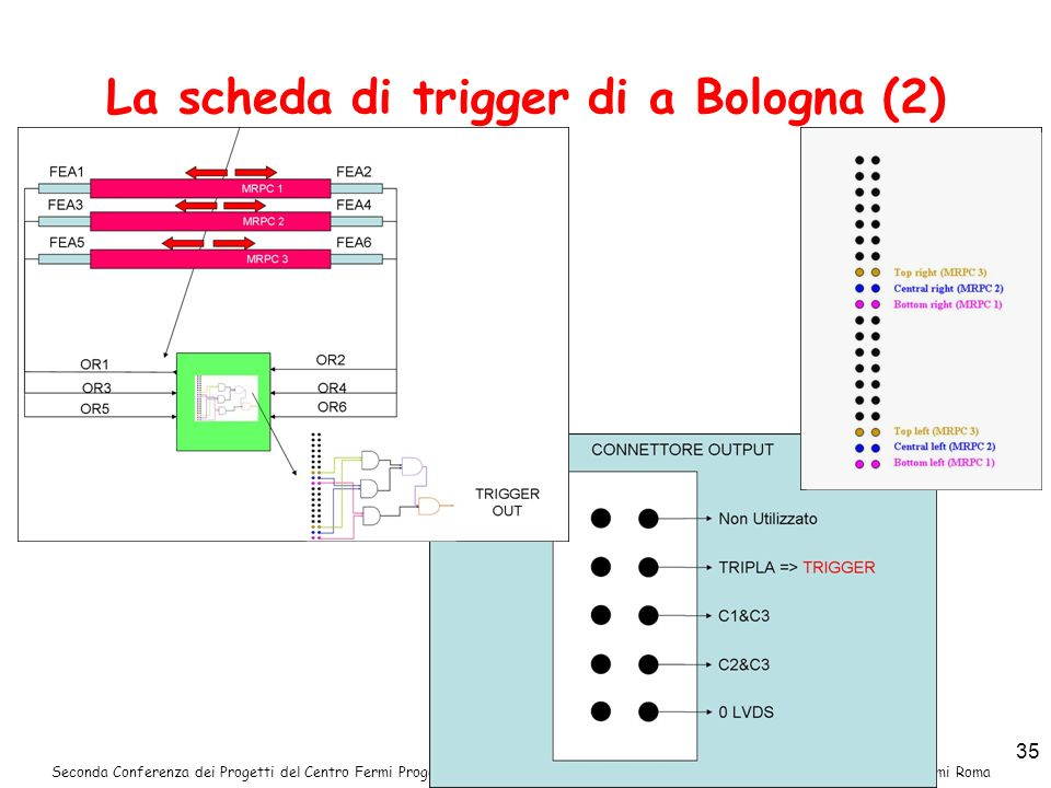 La scheda di trigger di a Bologna (2)