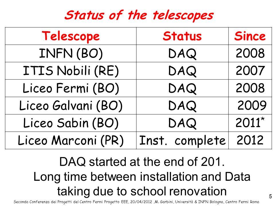 Status of the telescopes