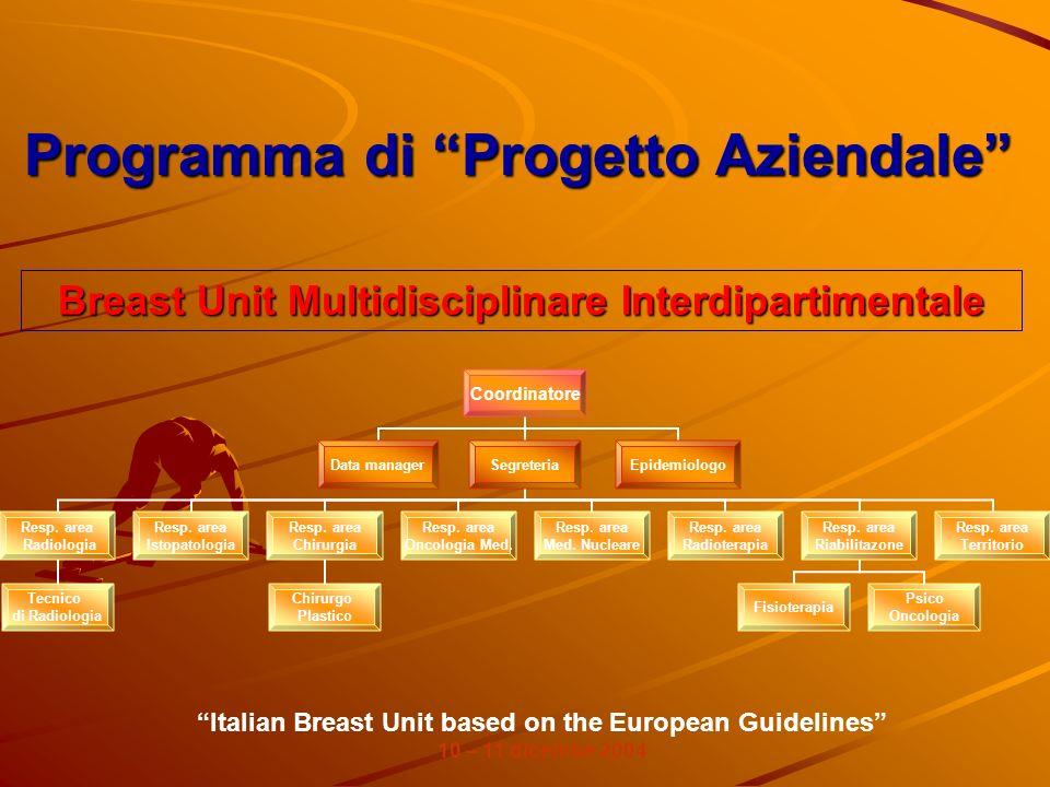 Programma di Progetto Aziendale