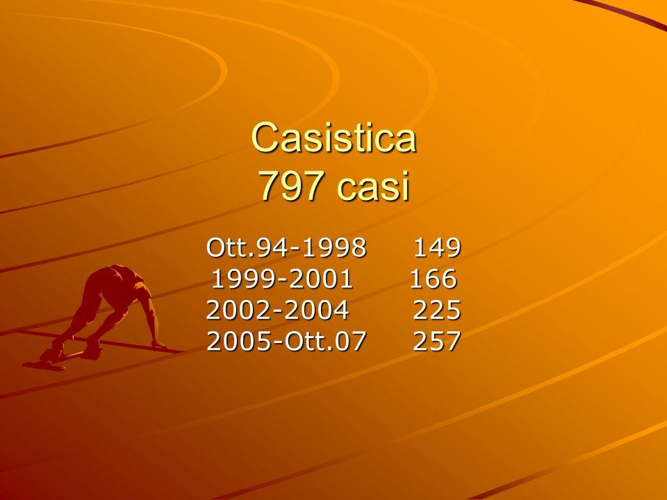 Casistica 797 casi Ott.94-1998 149 1999-2001 166 2002-2004 225 2005-Ott.07 257
