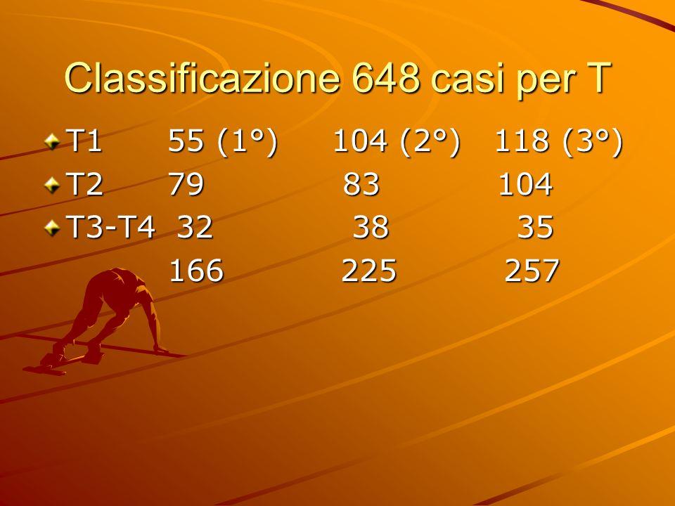 Classificazione 648 casi per T