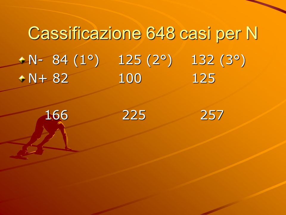 Cassificazione 648 casi per N