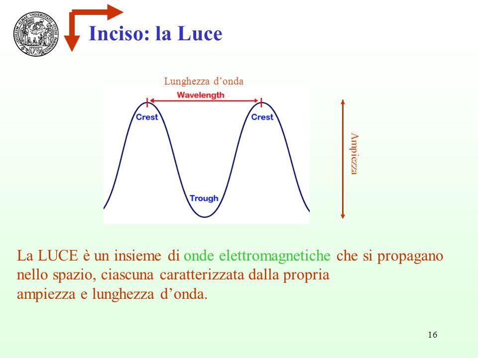 Inciso: la Luce Lunghezza d'onda. Ampiezza. La LUCE è un insieme di onde elettromagnetiche che si propagano.
