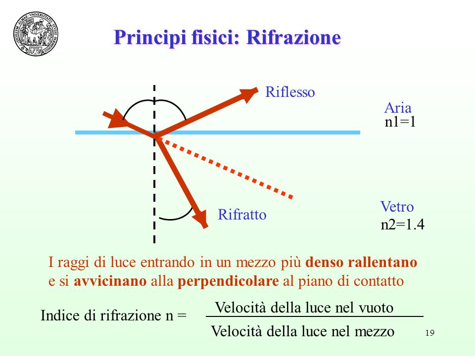 Principi fisici: Rifrazione