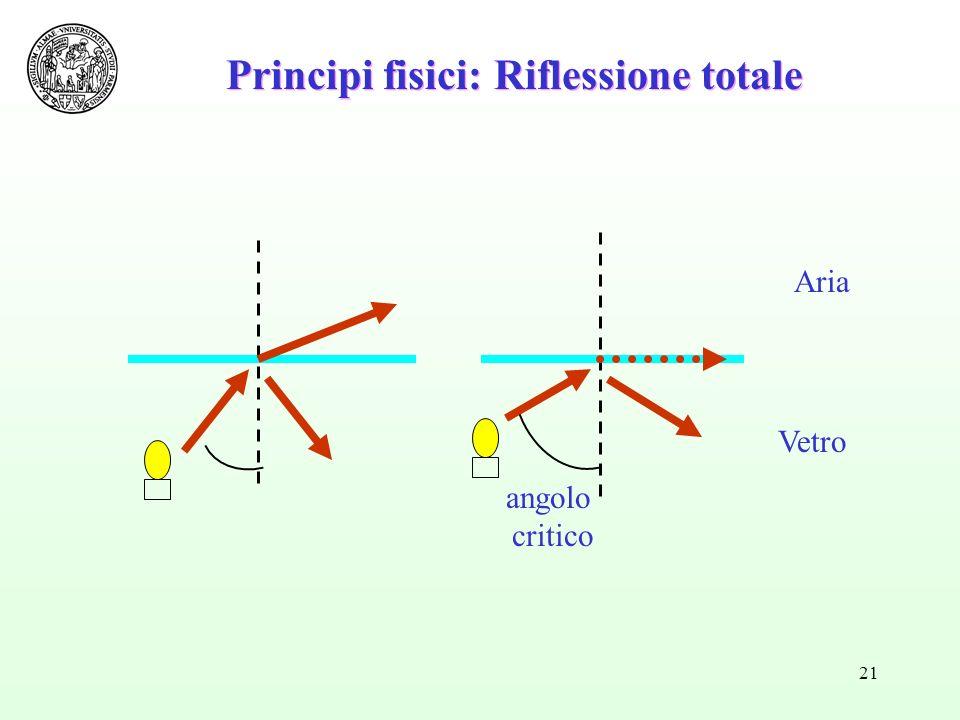 Principi fisici: Riflessione totale