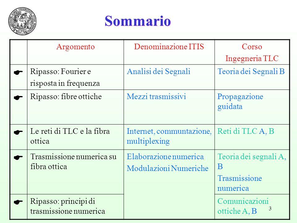 Sommario E Argomento Denominazione ITIS Corso Ingegneria TLC