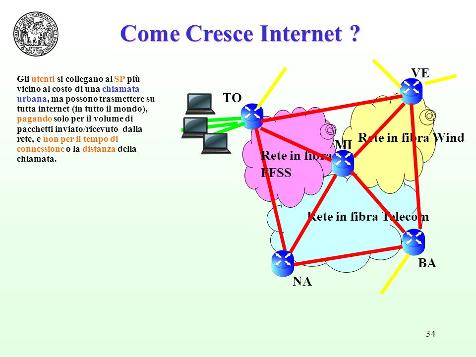 Come Cresce Internet VE TO Rete in fibra Wind MI Rete in fibra FFSS