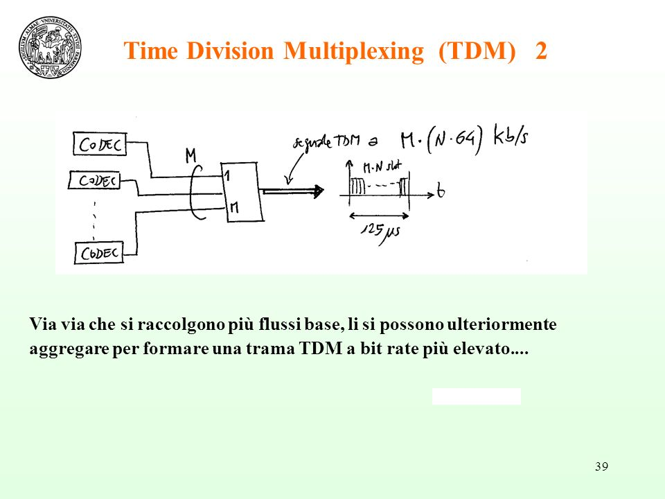Time Division Multiplexing (TDM) 2