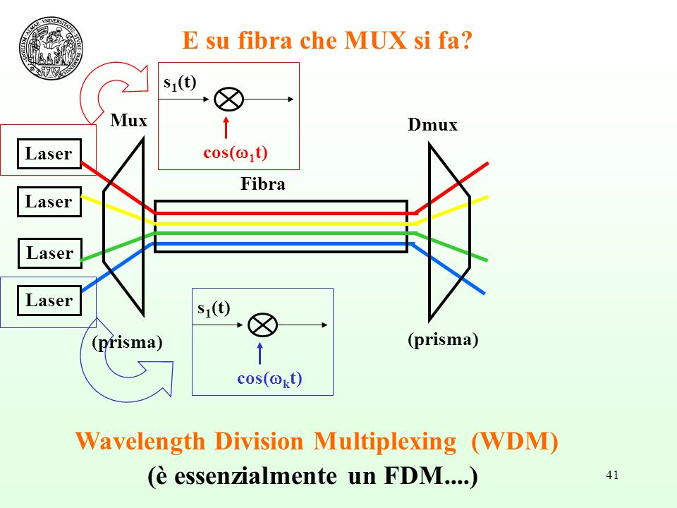 Wavelength Division Multiplexing (WDM) (è essenzialmente un FDM....)