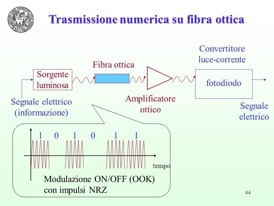 Trasmissione numerica su fibra ottica