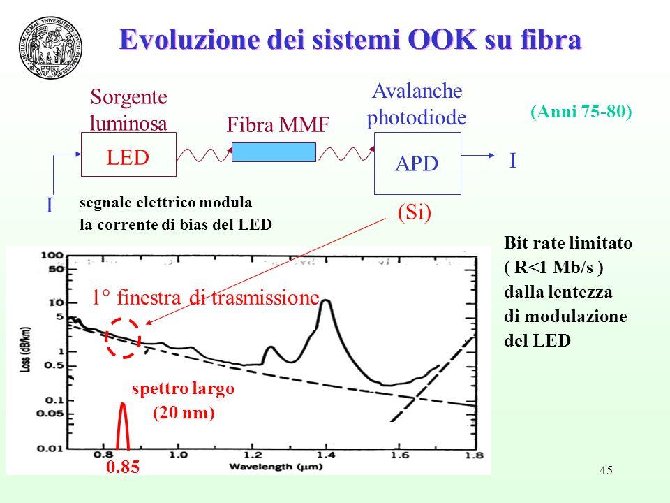 Evoluzione dei sistemi OOK su fibra