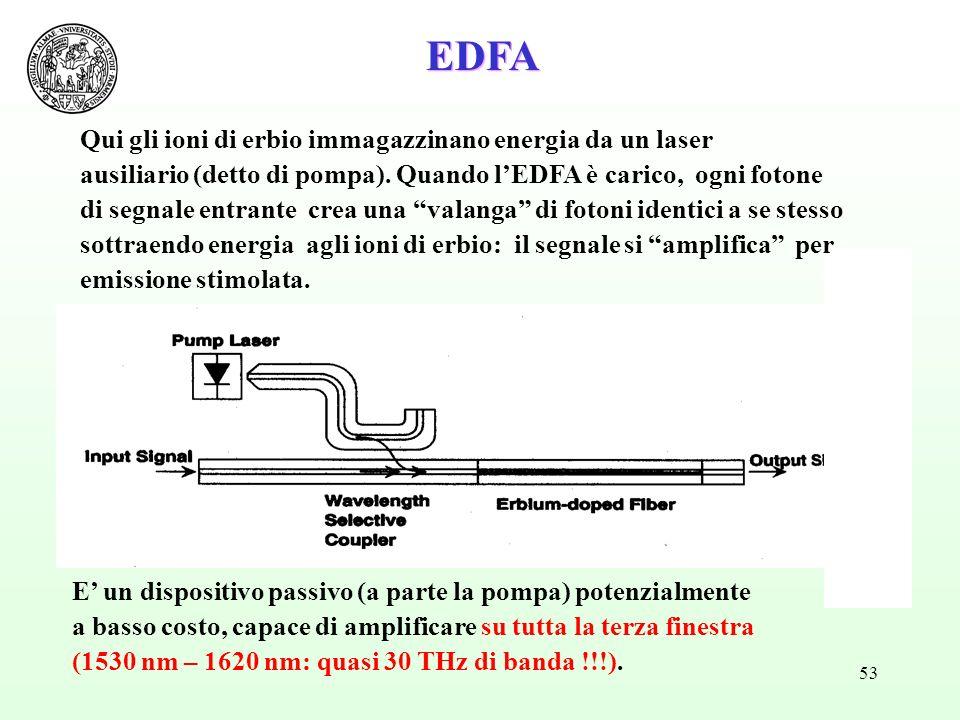 EDFA Qui gli ioni di erbio immagazzinano energia da un laser