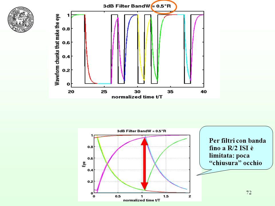 Per filtri con banda fino a R/2 ISI è limitata: poca chiusura occhio
