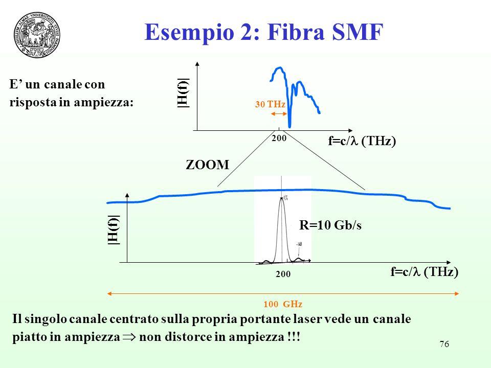 Esempio 2: Fibra SMF E' un canale con |H(f)| risposta in ampiezza: