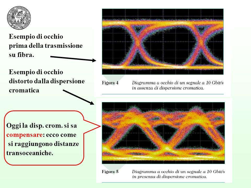 Esempio di occhio prima della trasmissione. su fibra. Esempio di occhio. distorto dalla dispersione.