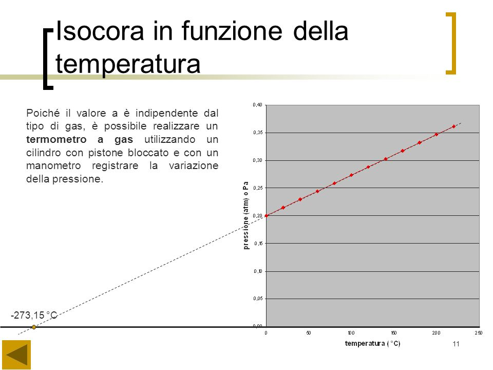 Isocora in funzione della temperatura