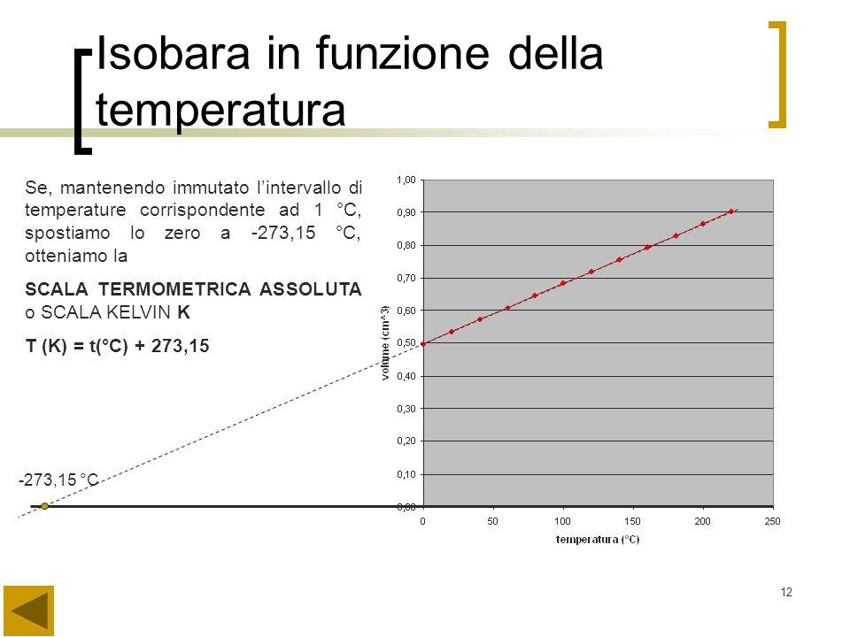 Isobara in funzione della temperatura