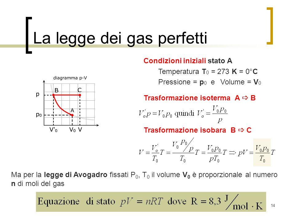 La legge dei gas perfetti