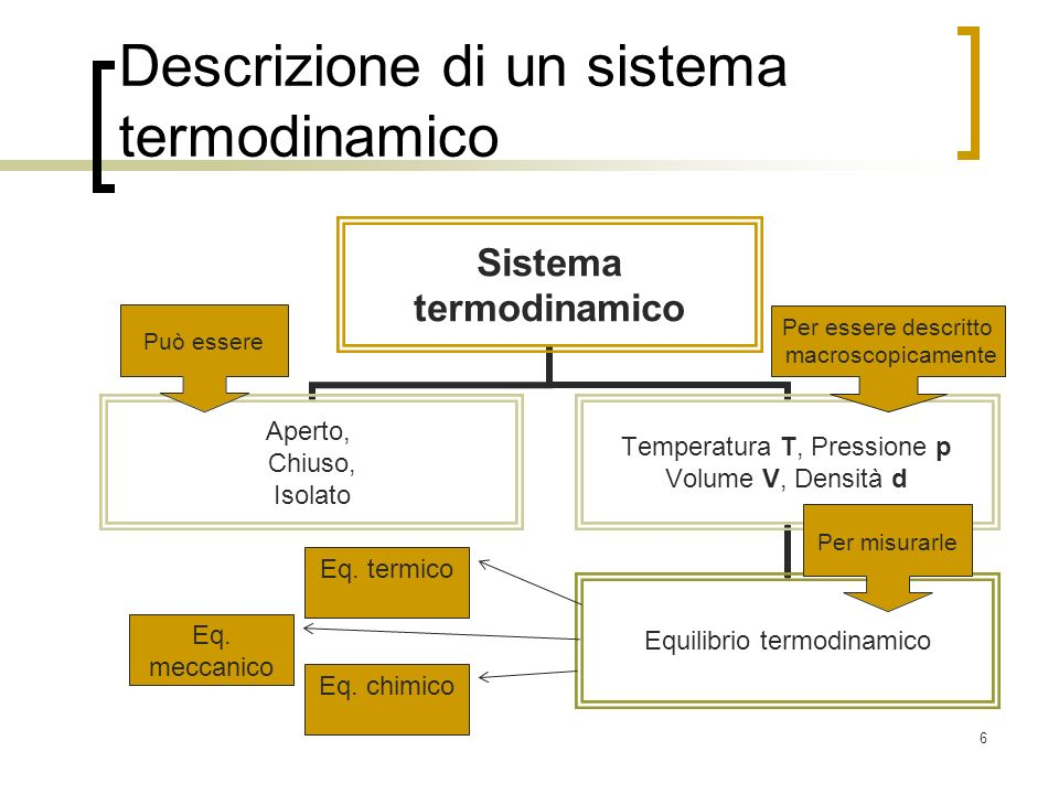 Descrizione di un sistema termodinamico