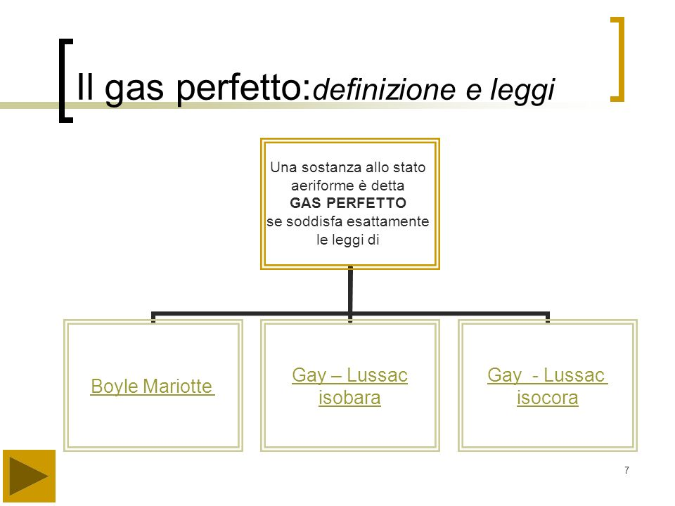 Il gas perfetto:definizione e leggi