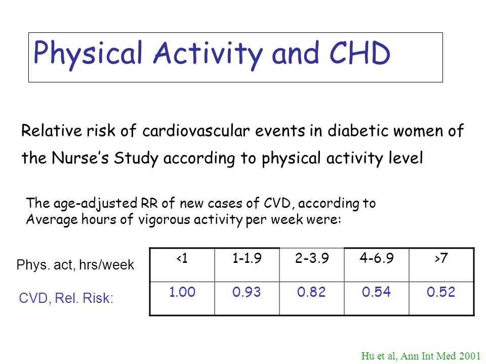 Physical Activity and CHD