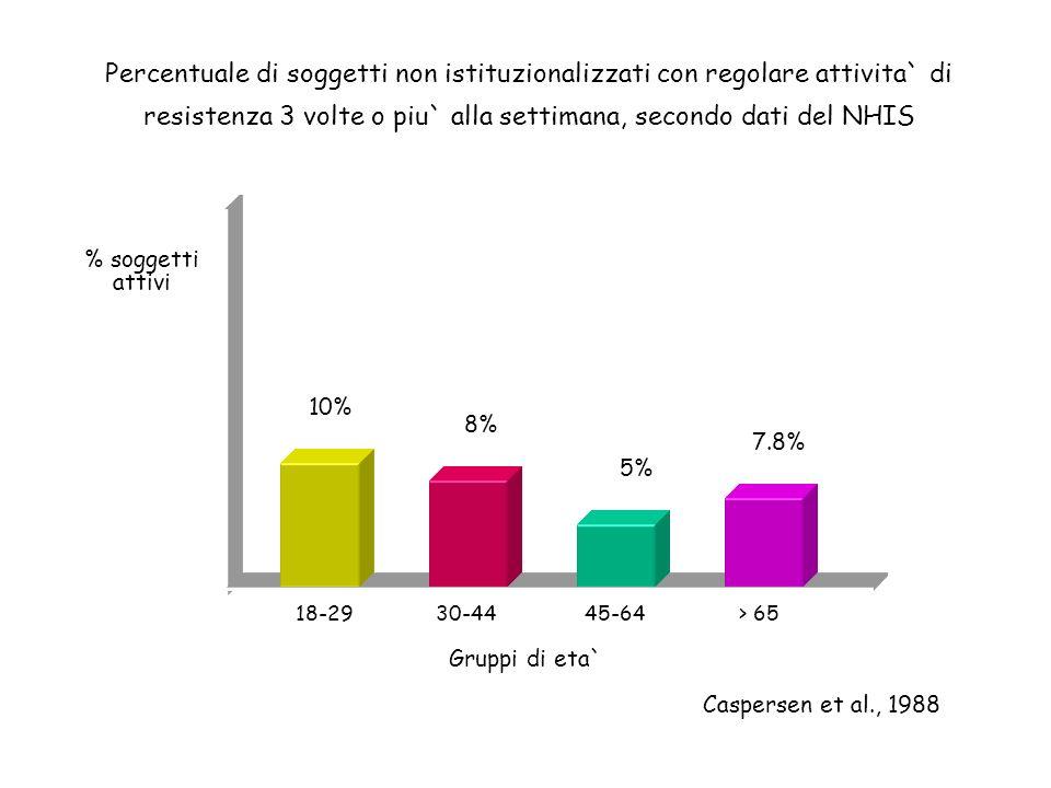 Percentuale di soggetti non istituzionalizzati con regolare attivita` di resistenza 3 volte o piu` alla settimana, secondo dati del NHIS