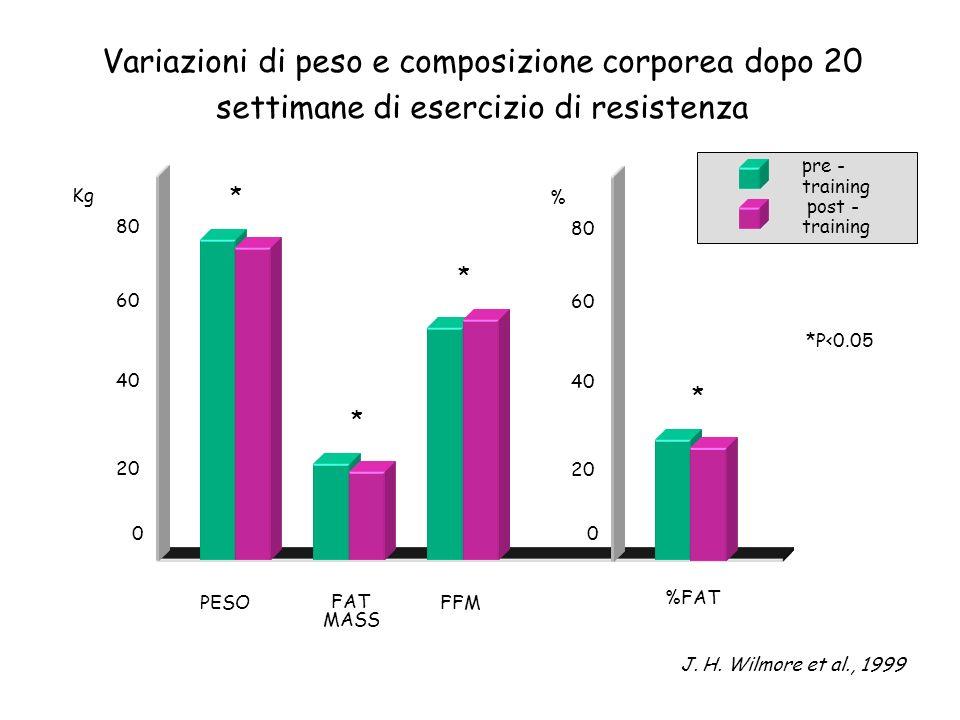 Variazioni di peso e composizione corporea dopo 20 settimane di esercizio di resistenza