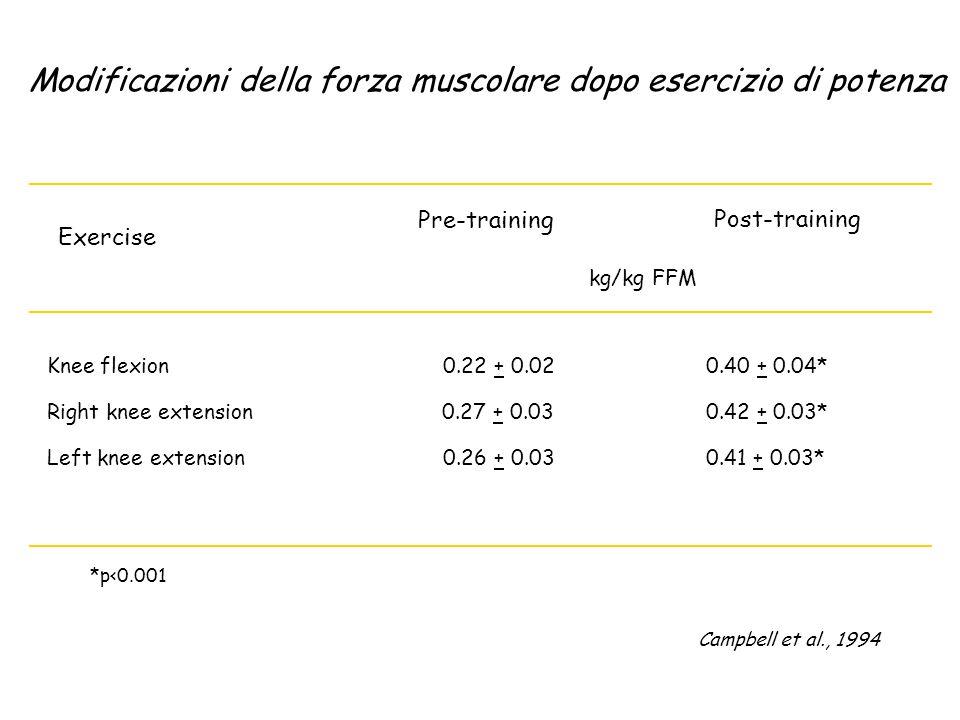 Modificazioni della forza muscolare dopo esercizio di potenza