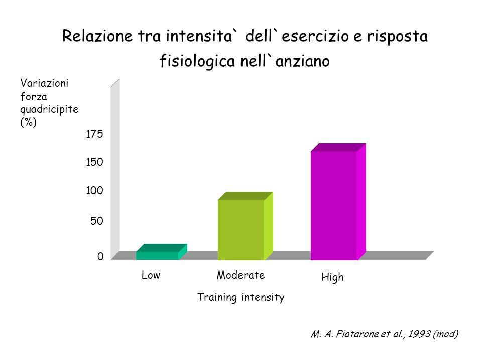 Relazione tra intensita` dell`esercizio e risposta fisiologica nell`anziano