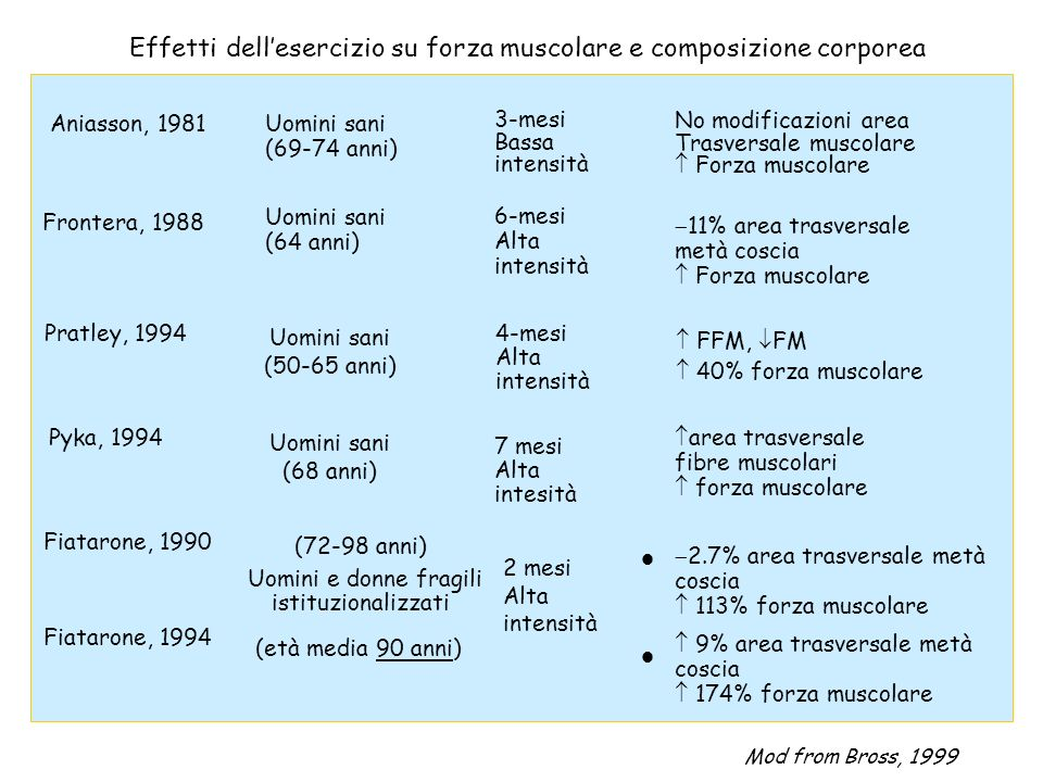 Effetti dell'esercizio su forza muscolare e composizione corporea