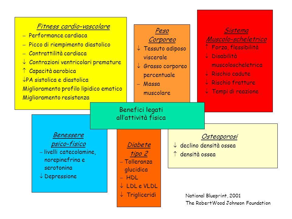 Fitness cardio-vascolare
