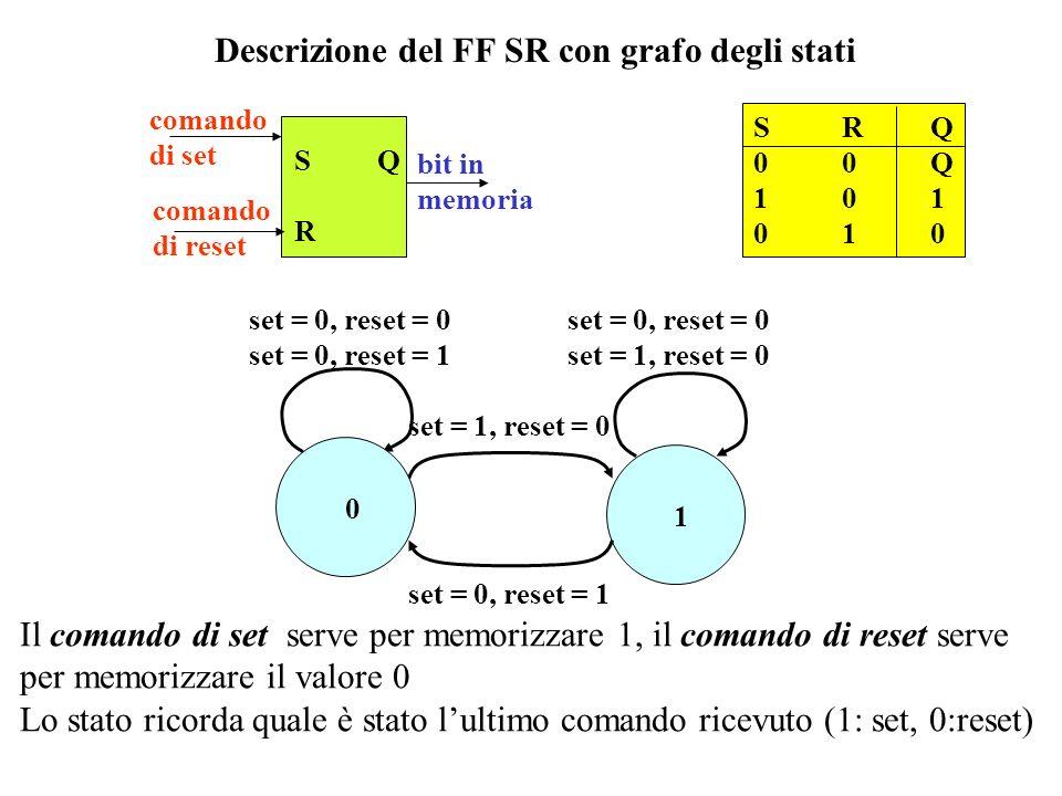 Descrizione del FF SR con grafo degli stati