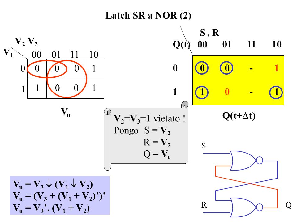 Latch SR a NOR (2) S , R Q(t) 00 01 11 10 0 0 0 - 1 1 1 0 - 1 Q(t+Dt)