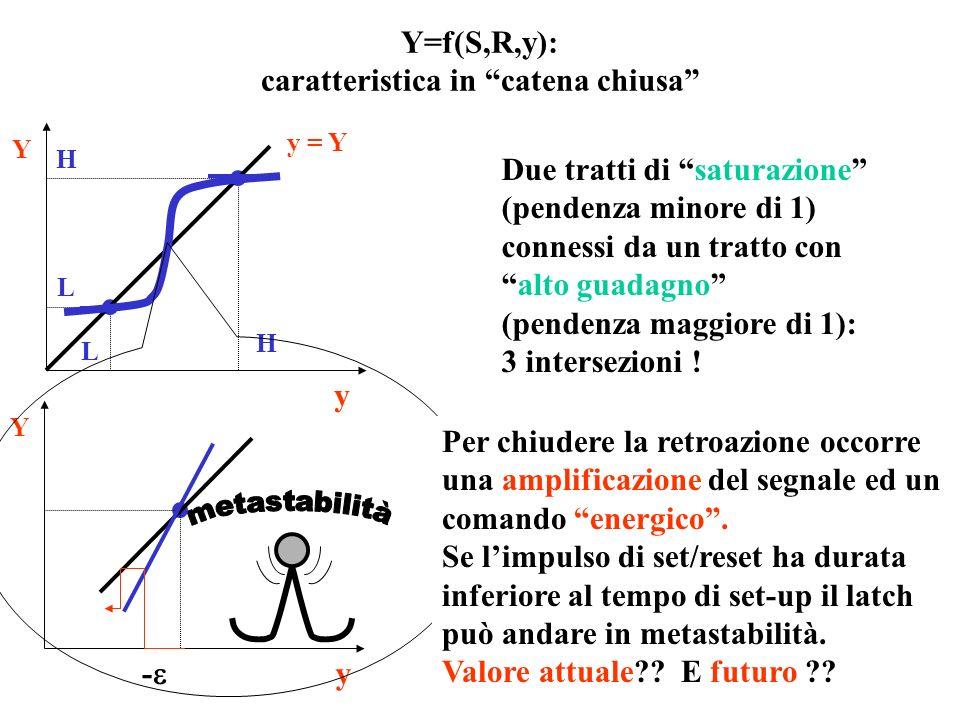 Y=f(S,R,y): caratteristica in catena chiusa
