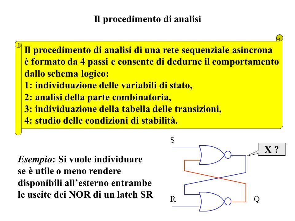 Il procedimento di analisi
