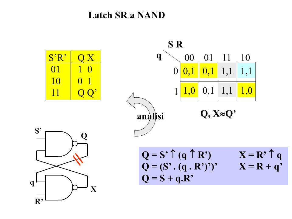 Latch SR a NAND 1 00 01 11 10 q S R 0,1 Q, XQ' 1,1 1,0 S'R' Q X