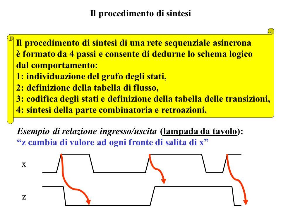 Il procedimento di sintesi