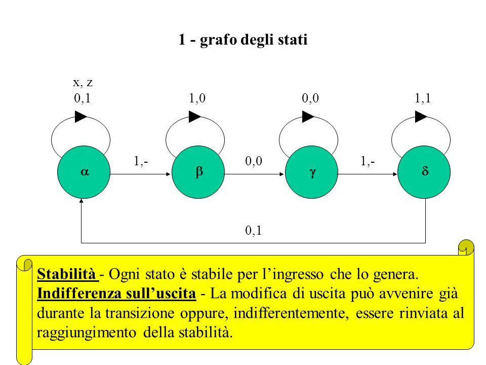 Stabilità - Ogni stato è stabile per l'ingresso che lo genera.
