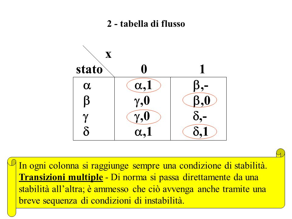 x stato 0 1 a a,1 b,- b g,0 b,0 g g,0 d,- d a,1 d,1