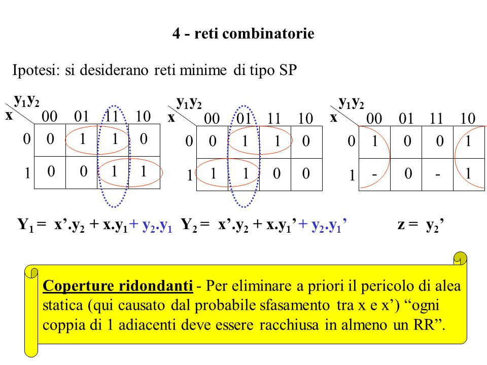 4 - reti combinatorie Ipotesi: si desiderano reti minime di tipo SP. 1. 00. 01. 11. 10. x. y1y2.