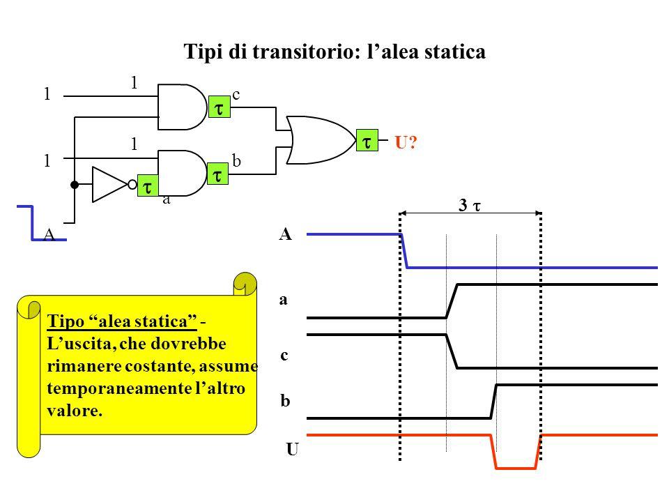 Tipi di transitorio: l'alea statica
