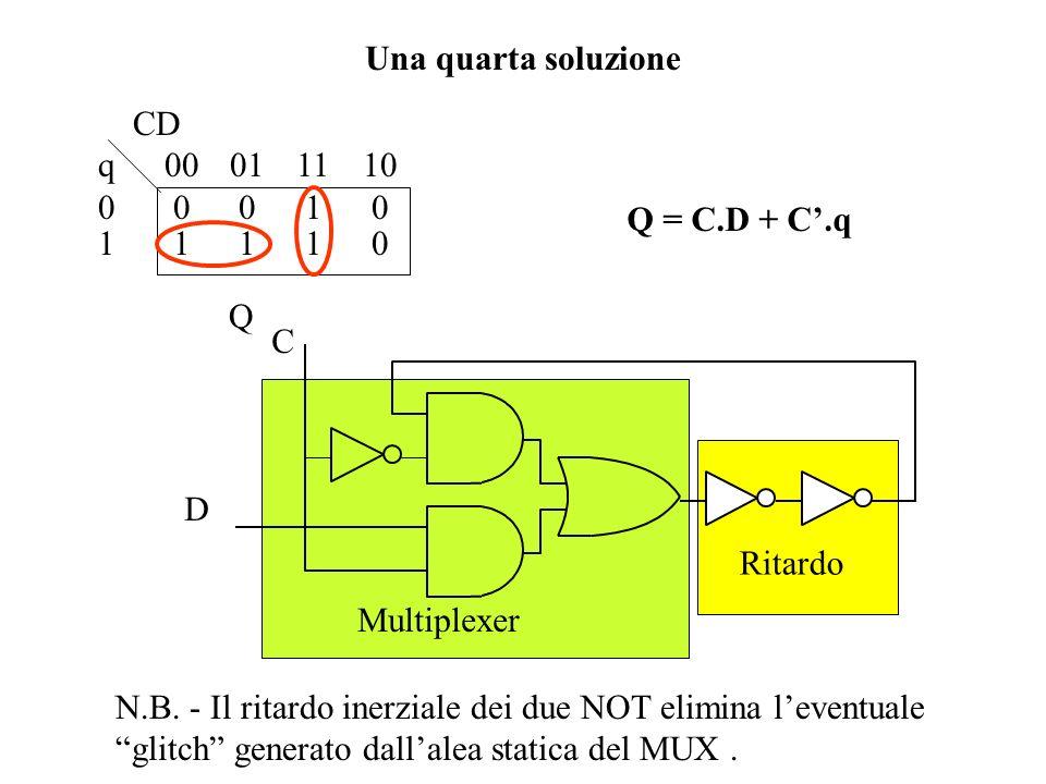Una quarta soluzione CD. q 00 01 11 10. 0 0 0 1 0. 1 1 1 1 0. Q. Q = C.D + C'.q. C. D.