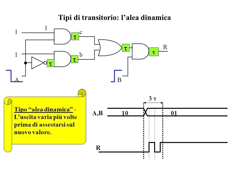 Tipi di transitorio: l'alea dinamica