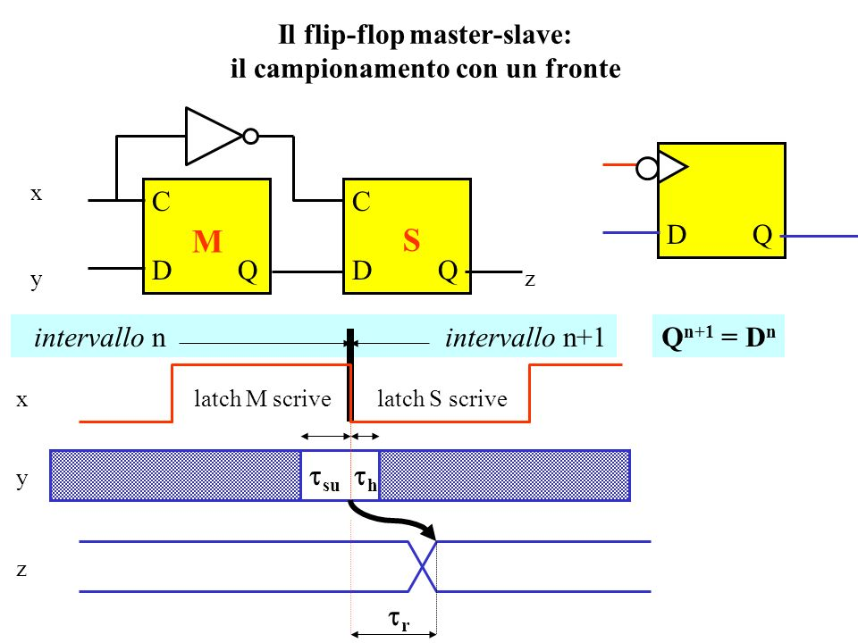 Il flip-flop master-slave: il campionamento con un fronte
