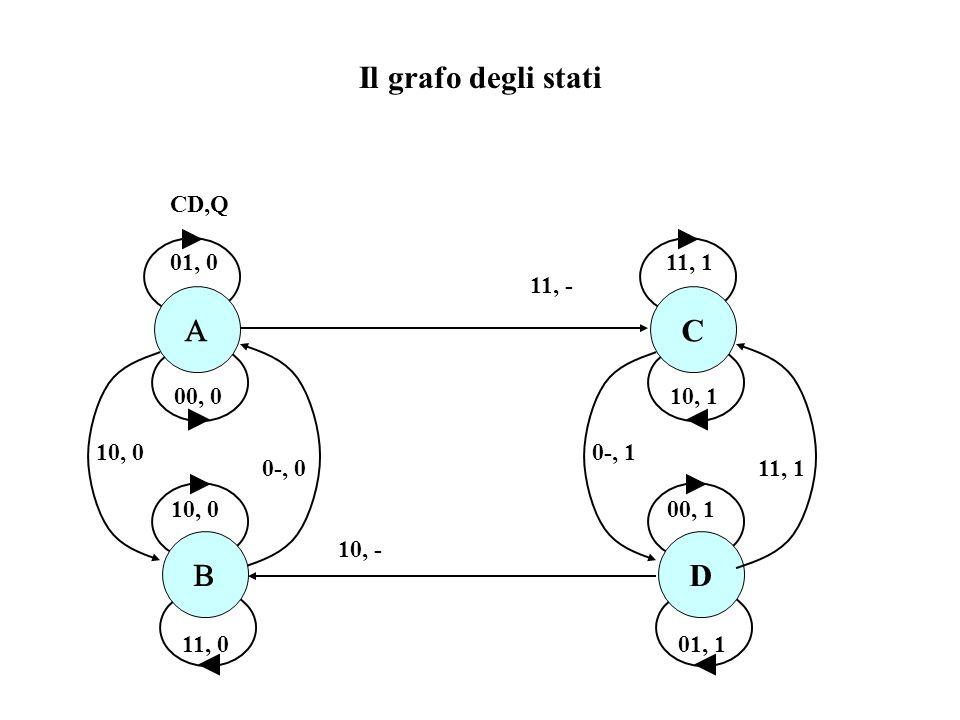 Il grafo degli stati A C B D CD,Q 01, 0 11, - 11, 1 00, 0 11, 0 10, 1